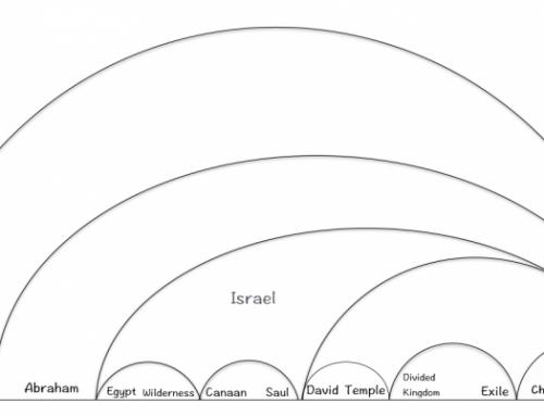 Zonder Israel geen Goed Nieuws